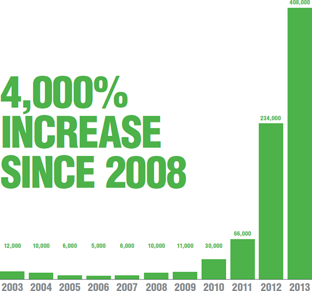 4000-pct-increase-since-2008